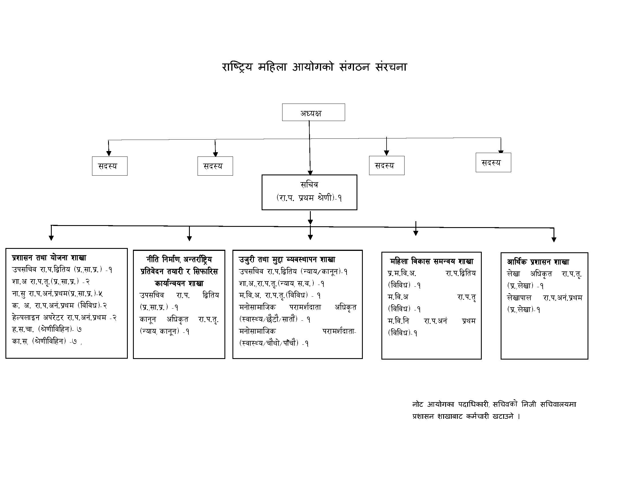 Organization Structure of NWC